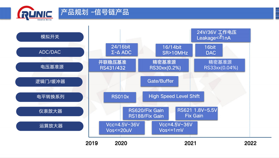 润石信号链产品-汇超电子