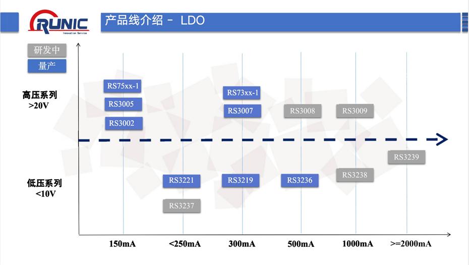 润石LDO-汇超电子