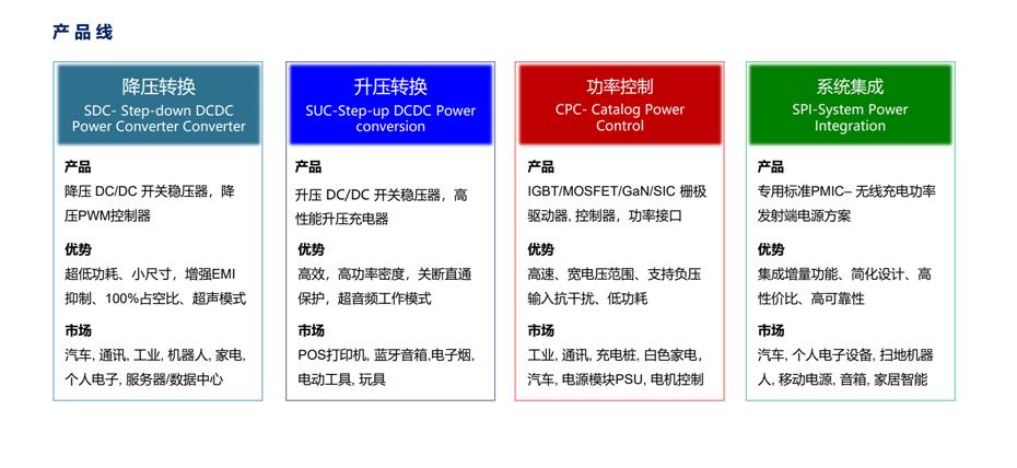 芯洲产品-汇超电子