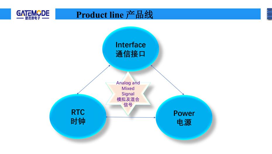 捷茂微产品线-汇超电子