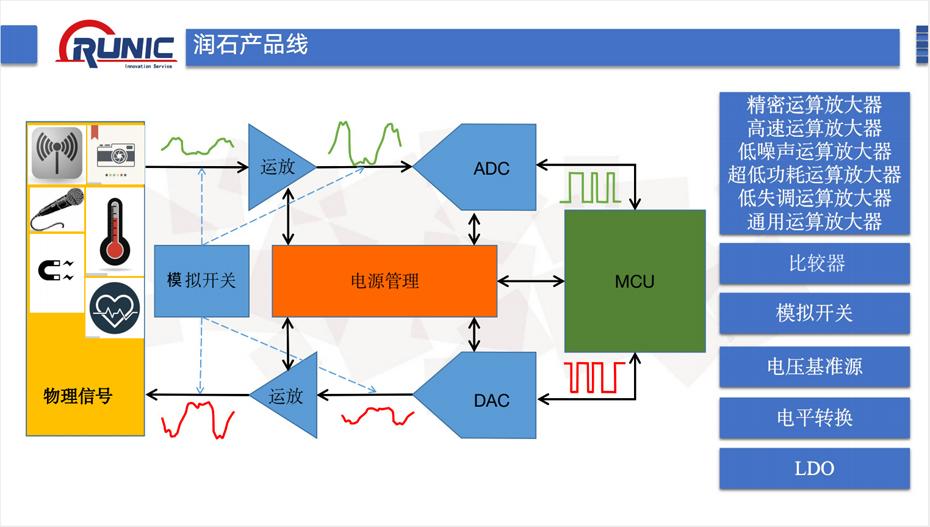 润石产品线-汇超电子