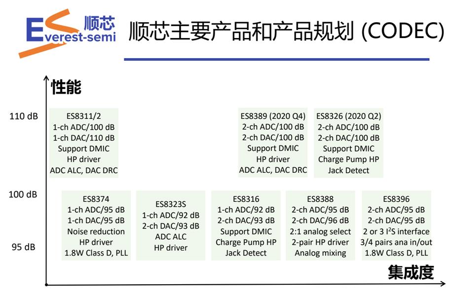 顺芯CODEC优势-汇超电子