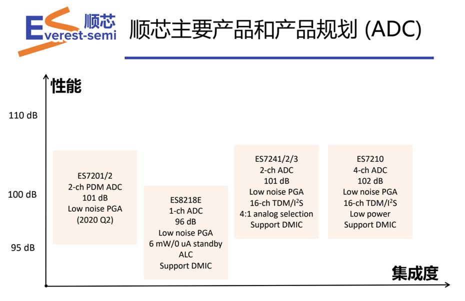 顺芯ADC优势-汇超电子