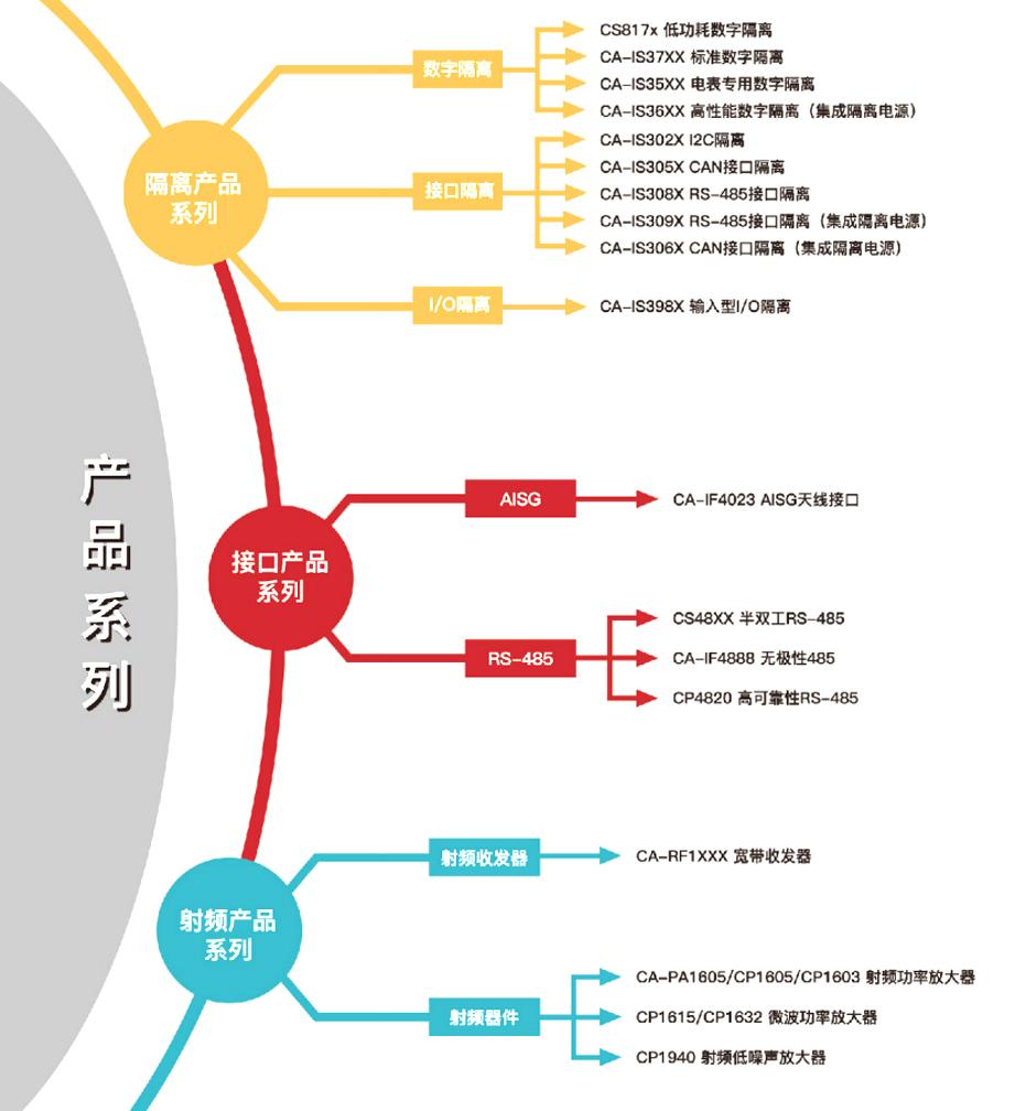 1川土微产品介绍-汇超电子