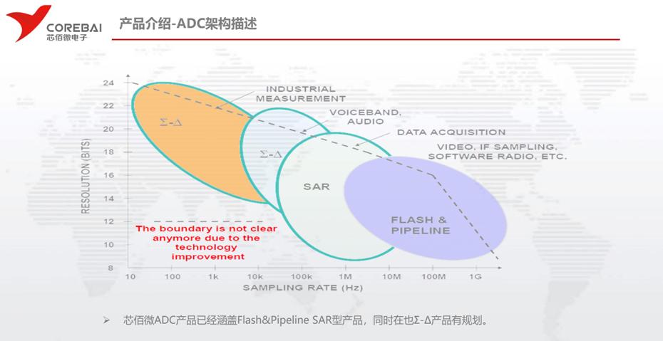 芯佰微ADC架构-汇超电子