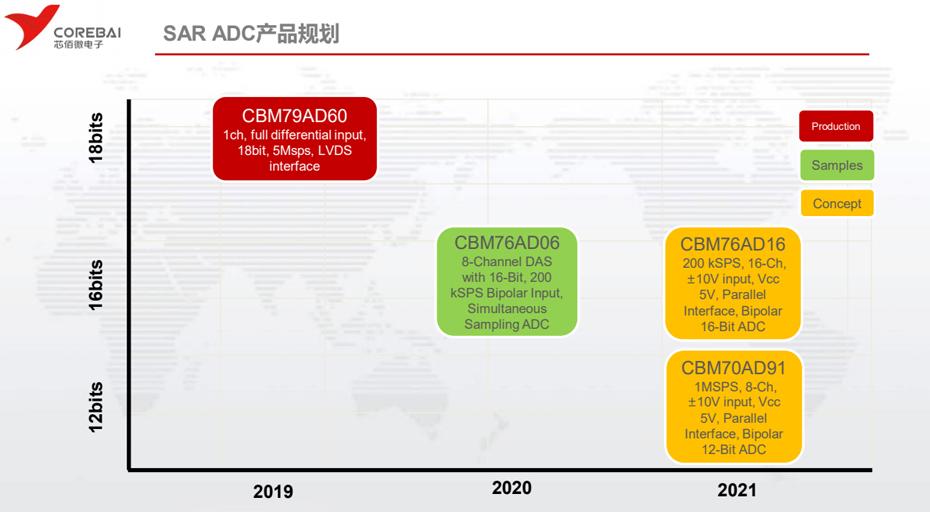 芯佰微ADC-汇超电子
